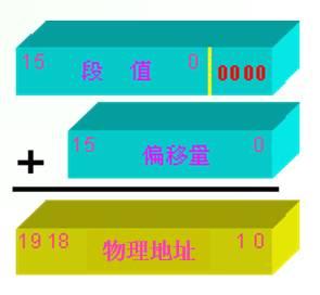 物理地址 = 段地址 × 16 + 偏移地址
