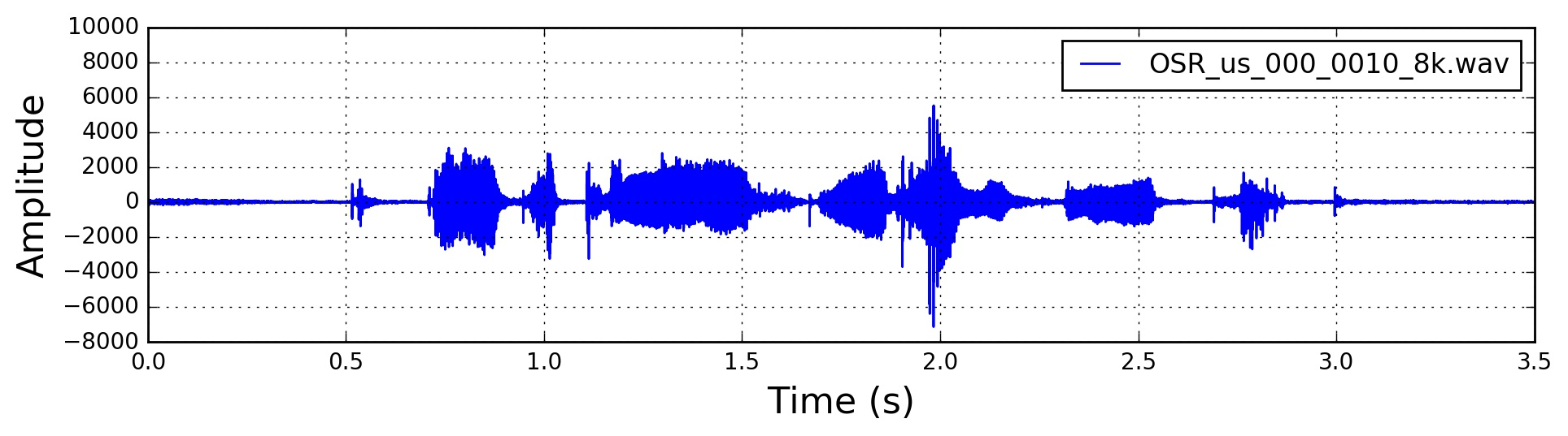 Signal in the Time Domain after Pre-Emphasis