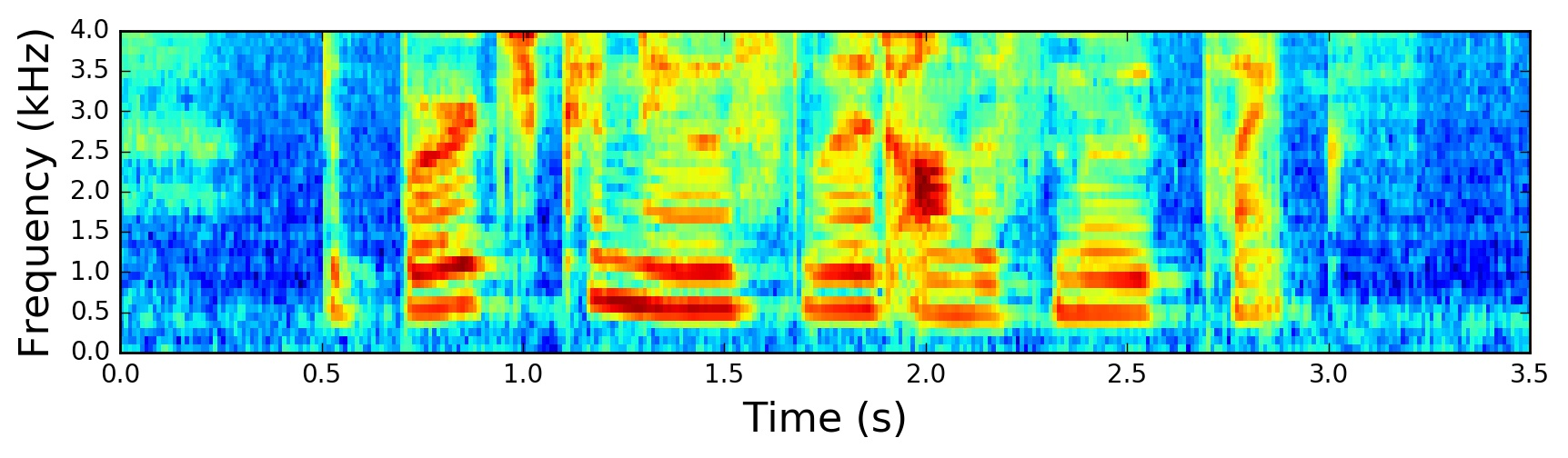 Spectrogram of the Signal