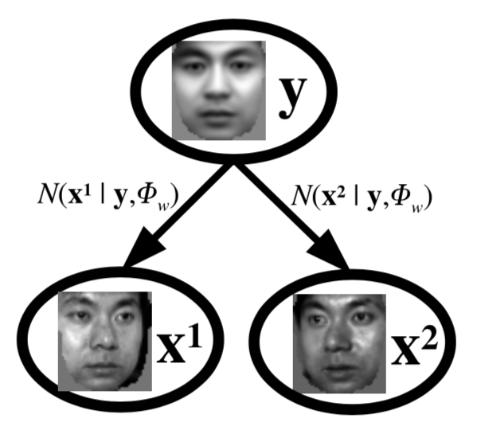 用预设均值的高斯分布表示样本